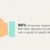 Alumni Survey Results: Glad I Went to UT